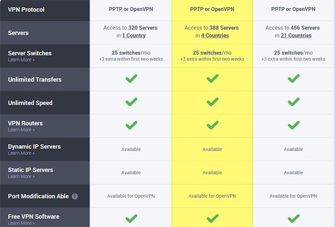 strongvpn-features